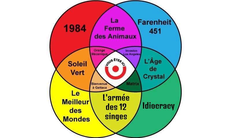 Diagramme Vern 1984